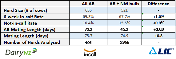 All AB results 2019