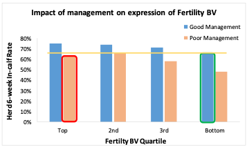 Graph 3: The impact of management on the expression of fertility BV