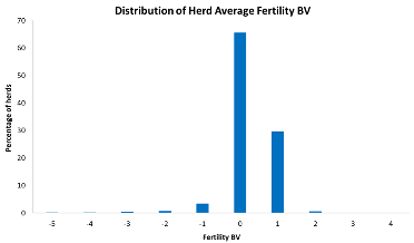 Graph 5: National distribution of 6-week in-calf rate