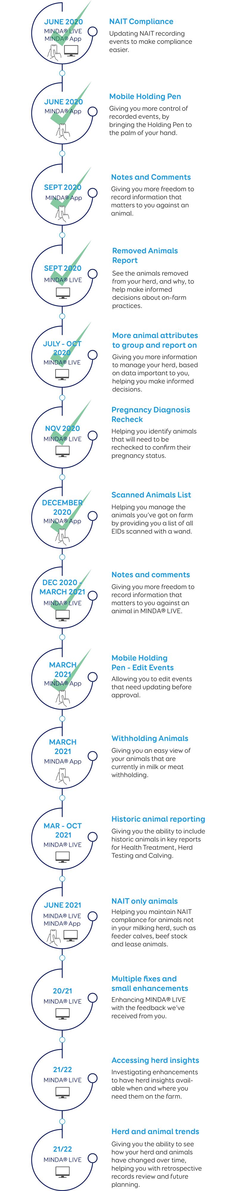 MINDA roadmap_Mar2021.png