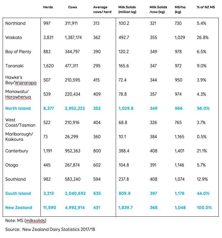 NZ Dairy Statistics 2