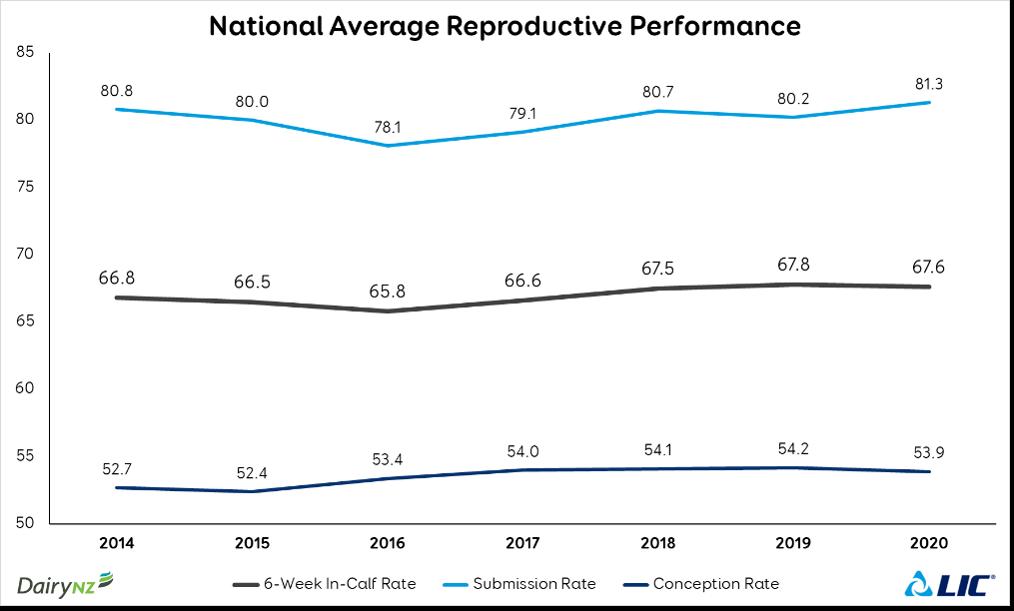 National Average Repro Performance June 6 Tips 1