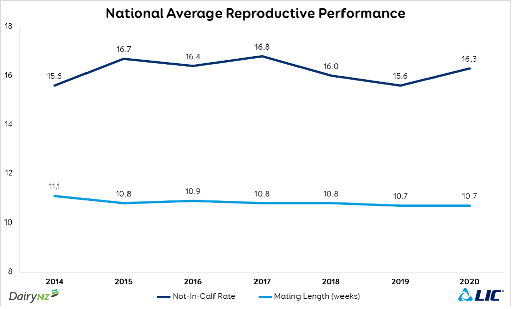 National Average Repro Performance June