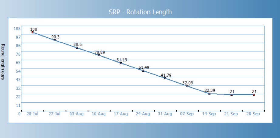 SRP - Rotation Length