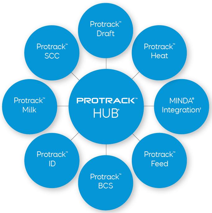 Protrack Hub