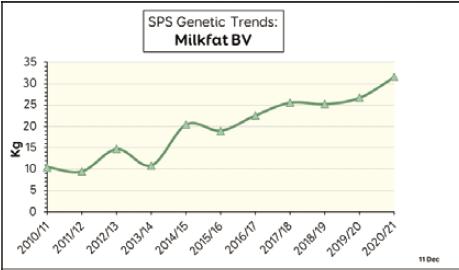 Bulletin 2021 SPS genetic trends milkfat bv