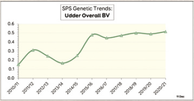 SPS genetic traits udder Overall BV
