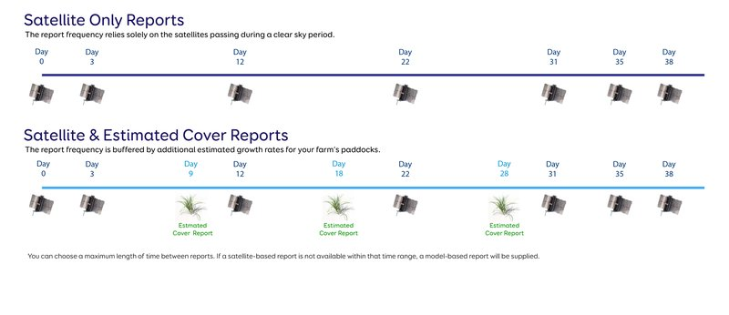The example is a six day gap between last satellite report and an estimated cover report.