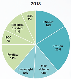 Ratio of milkfat to protein prices