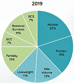 Ratio of milkfat to protein prices 2019
